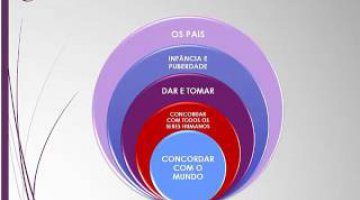 Os Cinco Círculos do Amor - Uma jornada em direção a uma vida plena